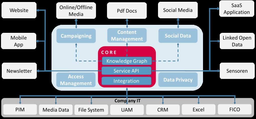 Customer Dialog Management - die flexible Smart Data Lösung für Content Marketing - dataleg.ch a medialeg brand